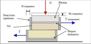 Les essais en laboratoire - Geomeca Cet essai est réalisé sur des échantillons de roches ou de sols. Le but est  de déterminer les valeurs de la cohésion et de l'angle de frottement.